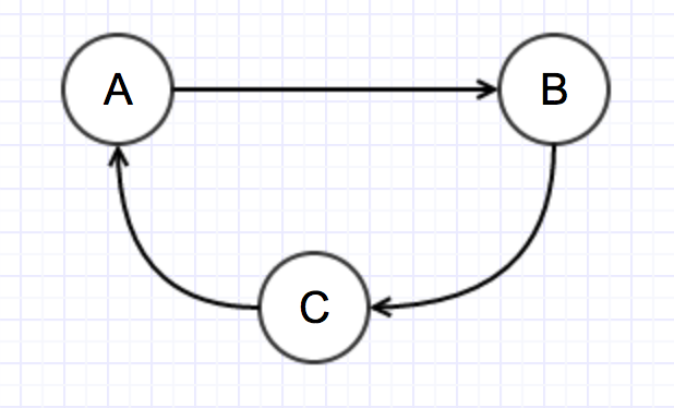 Dependency Example 1