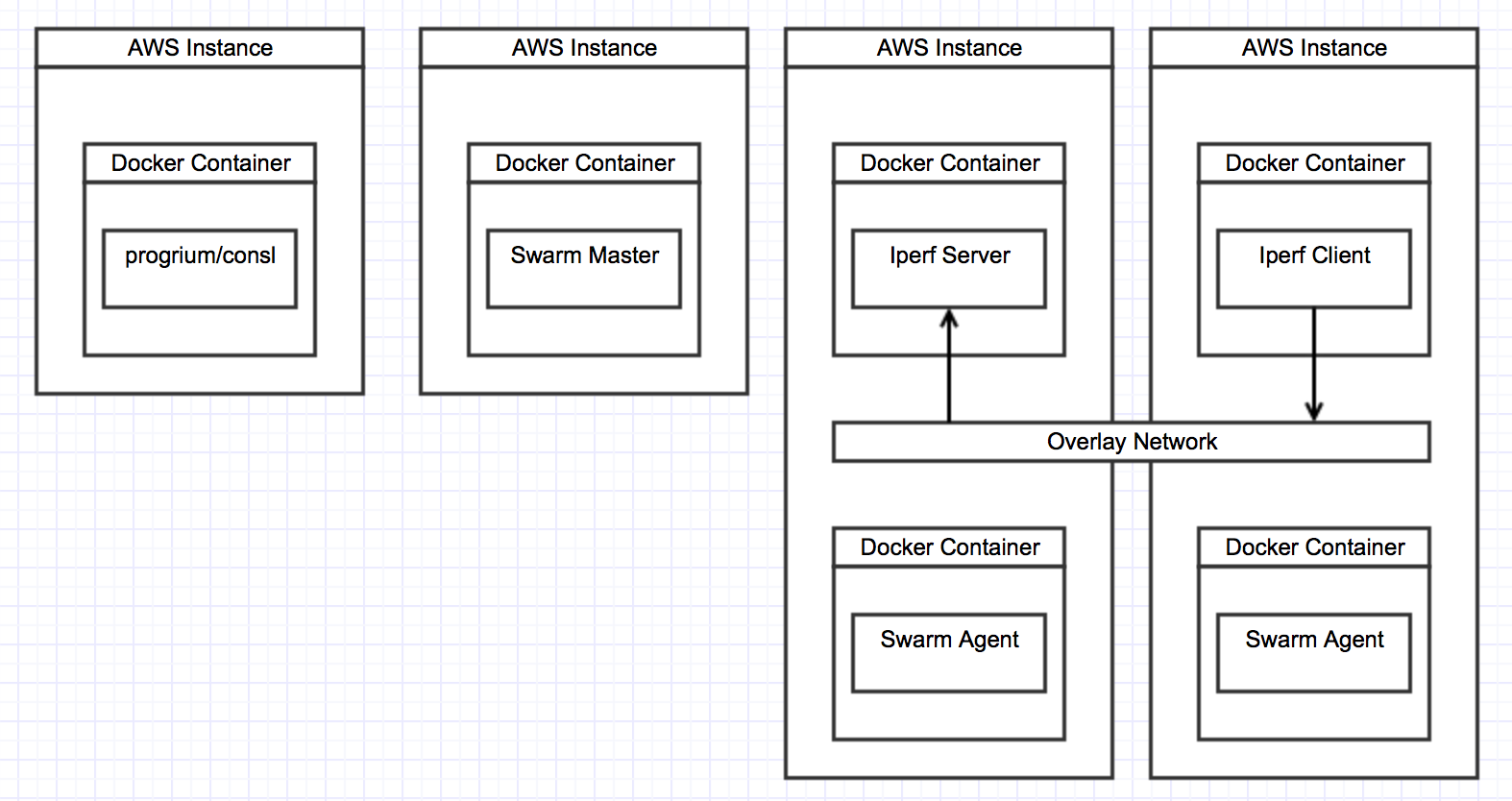 Impact of Docker and Rancher on Network Performance