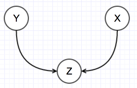 Dependency Example 2